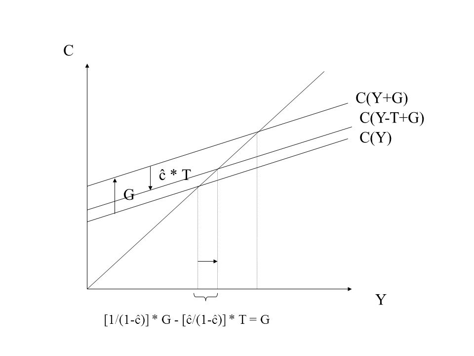 C C(Y+G) C(Y-T+G) C(Y) ĉ * T G Y [1/(1-ĉ)] * G - [ĉ/(1-ĉ)] * T = G